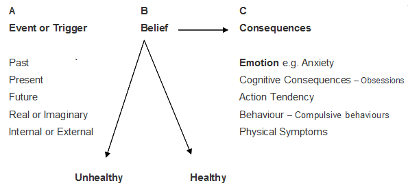 abc model psychology examples of dual relationship